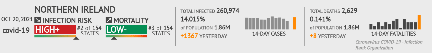 Northern Ireland Coronavirus Covid-19 Risk of Infection on March 07, 2021