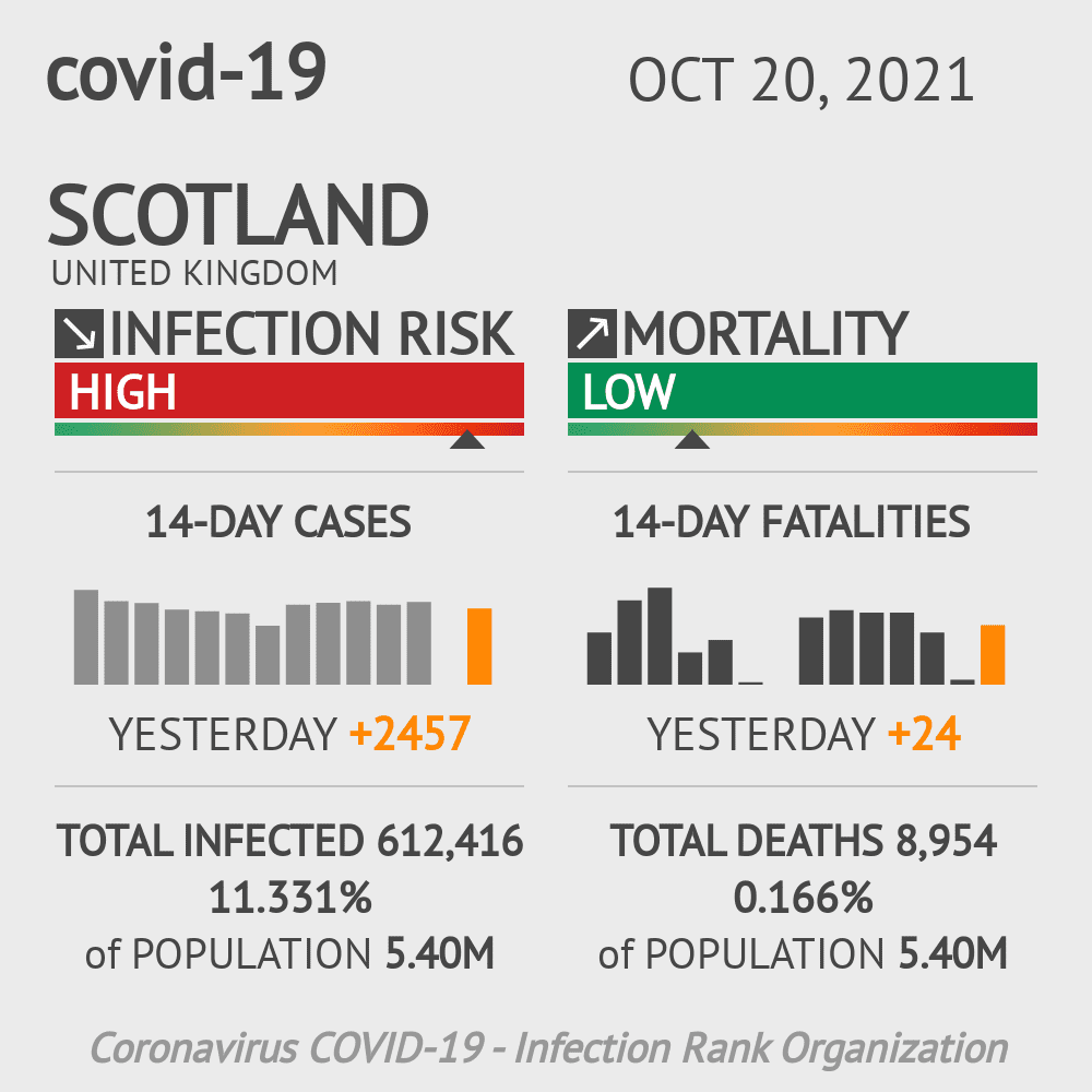 Scotland Coronavirus Covid-19 Risk of Infection Update for 20 Counties on July 25, 2020