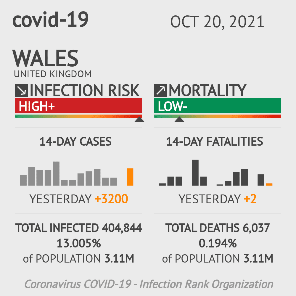 Wales Coronavirus Covid-19 Risk of Infection on February 27, 2021