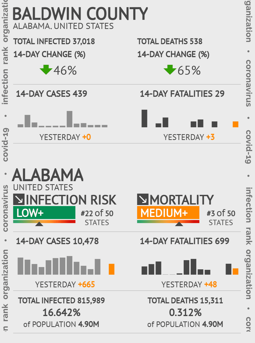 Baldwin County Coronavirus Covid-19 Risk of Infection on July 24, 2021