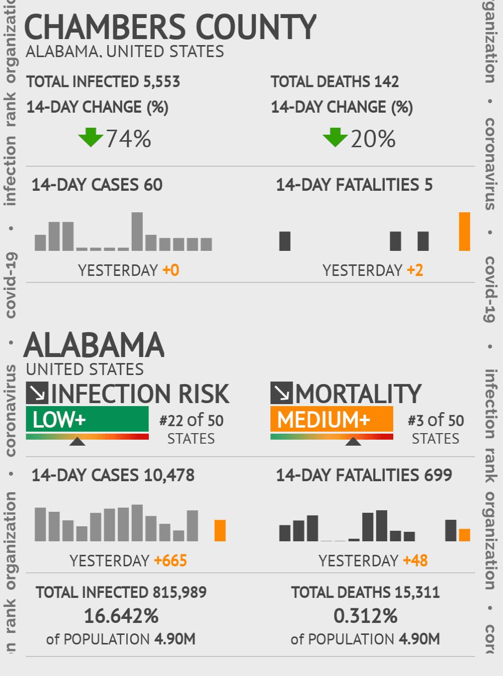 Chambers County Coronavirus Covid-19 Risk of Infection on February 26, 2021