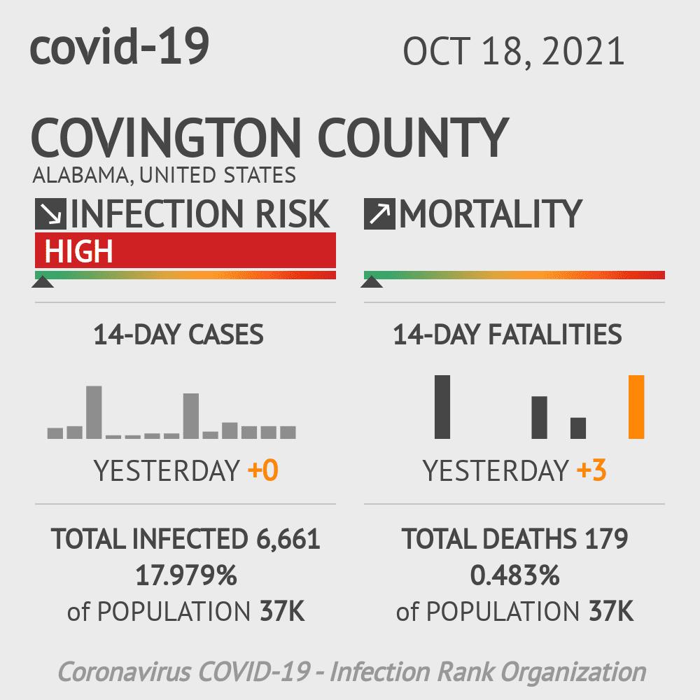 Covington County Coronavirus Covid-19 Risk of Infection on March 23, 2021