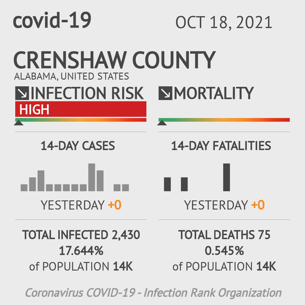 Crenshaw County Coronavirus Covid-19 Risk of Infection on July 24, 2021