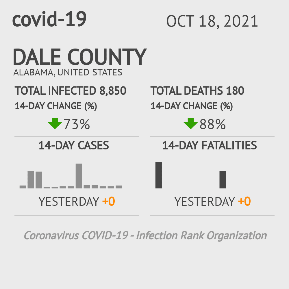 Dale County Coronavirus Covid-19 Risk of Infection on July 24, 2021