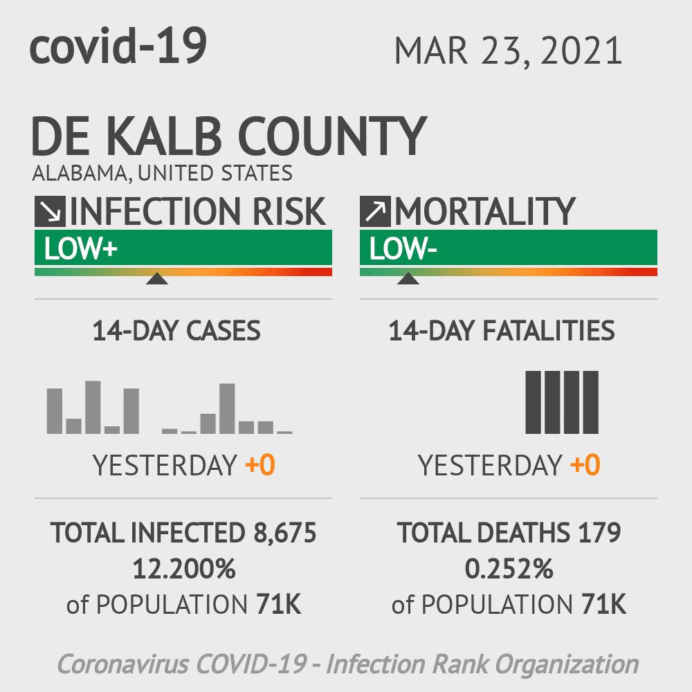 De Kalb County Coronavirus Covid-19 Risk of Infection on March 23, 2021