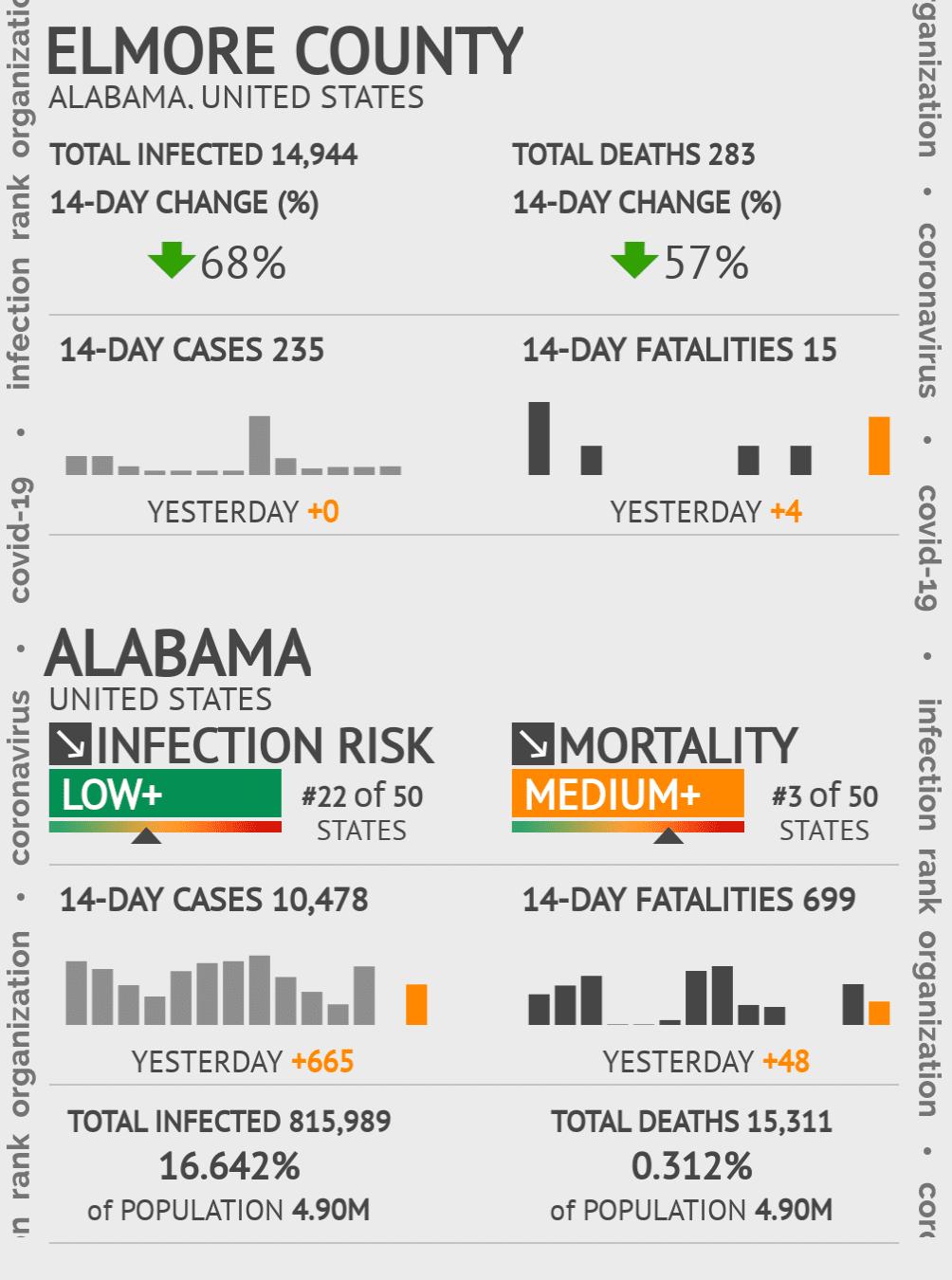 Elmore County Coronavirus Covid-19 Risk of Infection on July 24, 2021