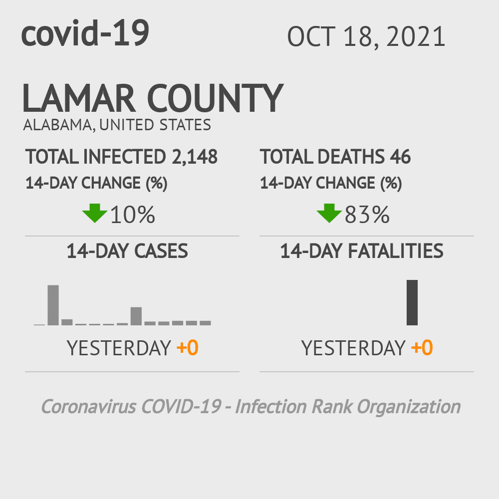 Lamar County Coronavirus Covid-19 Risk of Infection on March 23, 2021