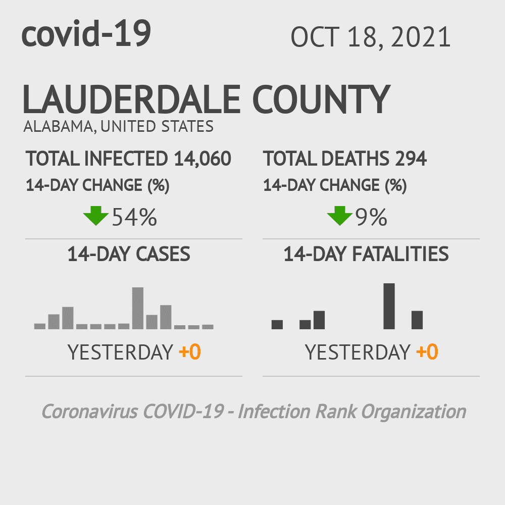 Lauderdale County Coronavirus Covid-19 Risk of Infection on March 23, 2021