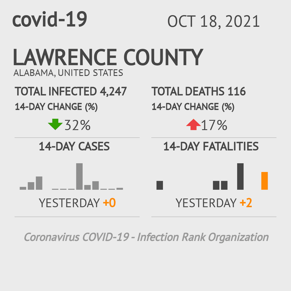 Lawrence County Coronavirus Covid-19 Risk of Infection on July 24, 2021