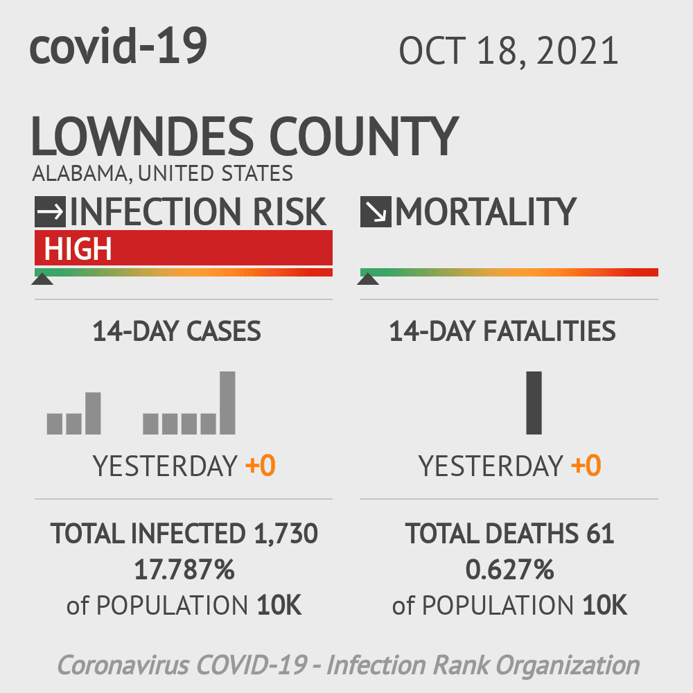 Lowndes County Coronavirus Covid-19 Risk of Infection on March 23, 2021