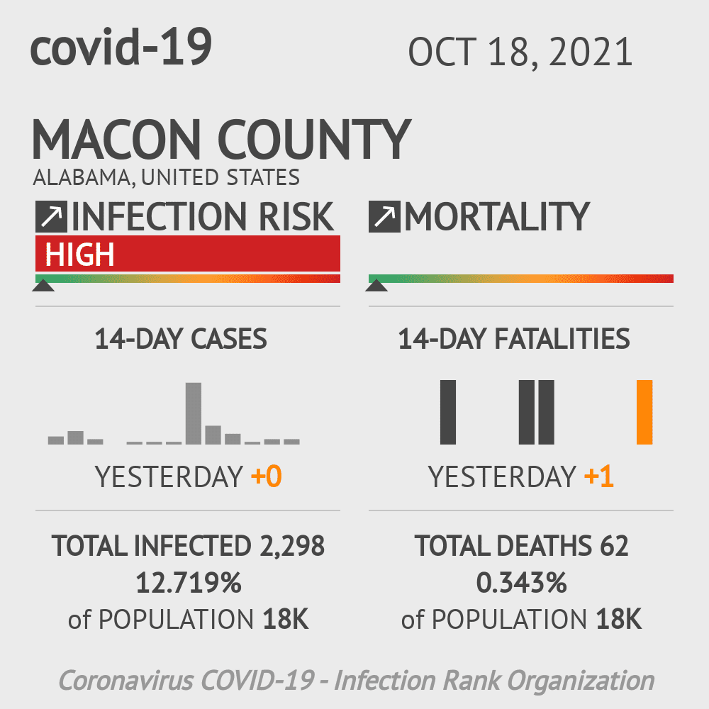 Macon County Coronavirus Covid-19 Risk of Infection on March 23, 2021