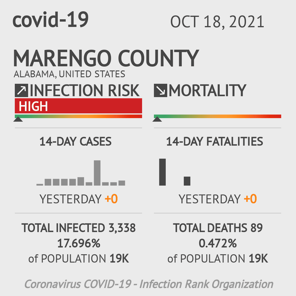 Marengo County Coronavirus Covid-19 Risk of Infection on February 23, 2021