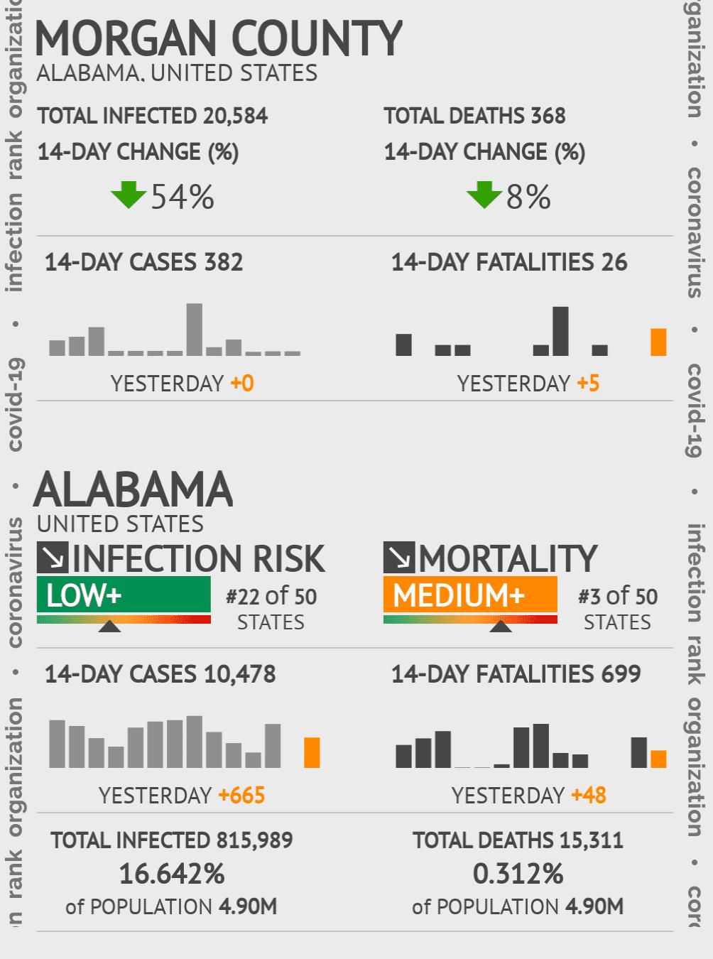 Morgan County Coronavirus Covid-19 Risk of Infection on February 28, 2021