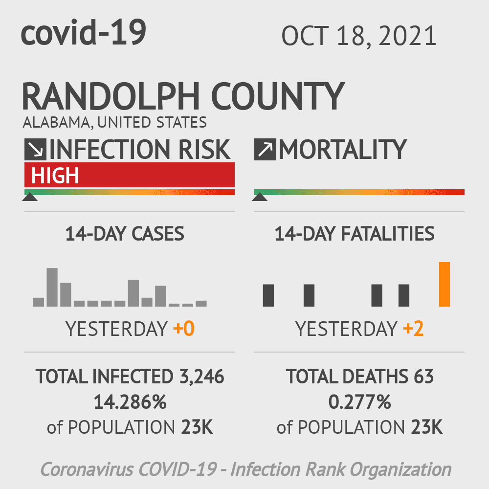 Randolph County Coronavirus Covid-19 Risk of Infection on March 23, 2021