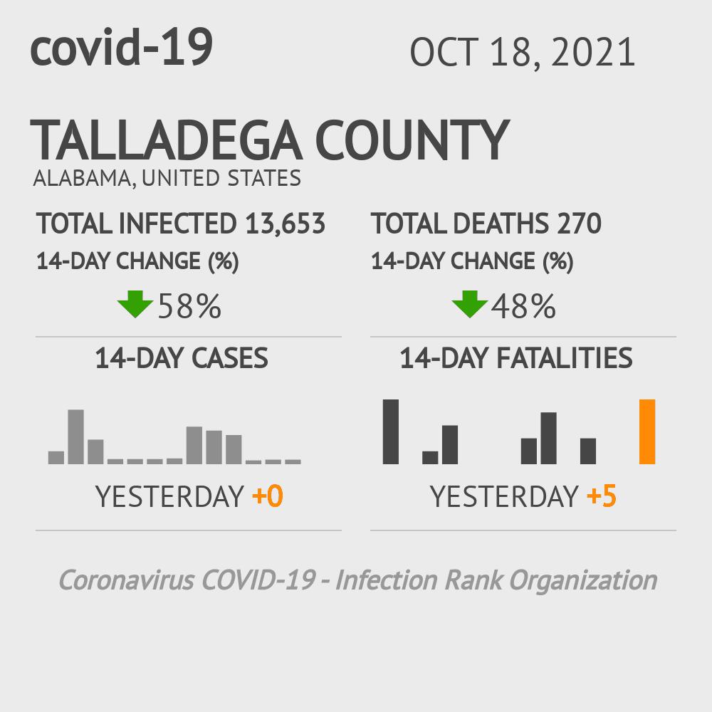 Talladega County Coronavirus Covid-19 Risk of Infection on July 24, 2021