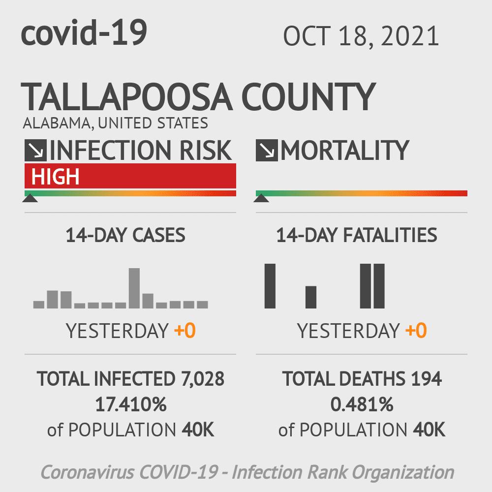 Tallapoosa County Coronavirus Covid-19 Risk of Infection on February 23, 2021