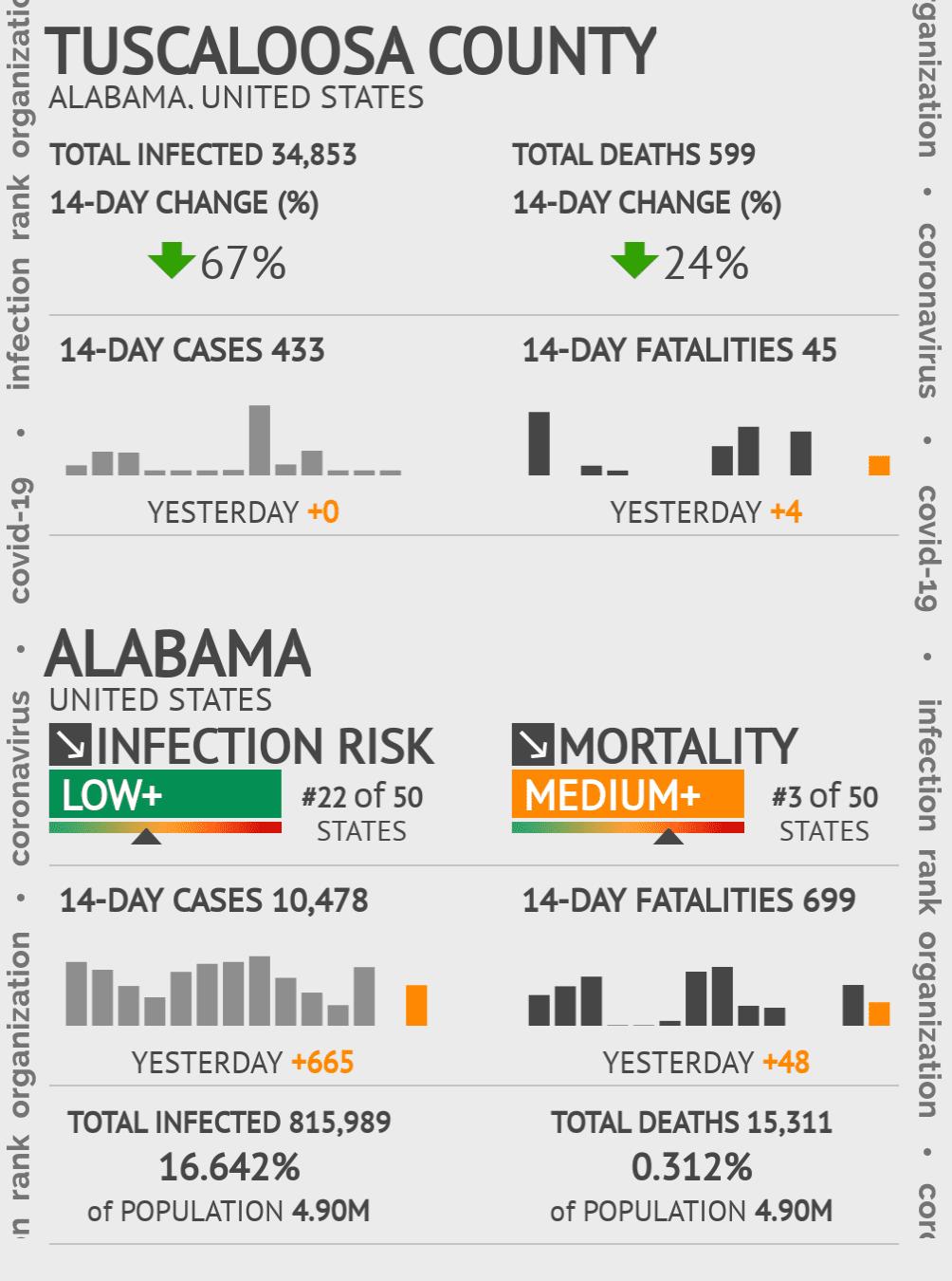 Tuscaloosa County Coronavirus Covid-19 Risk of Infection on February 25, 2021