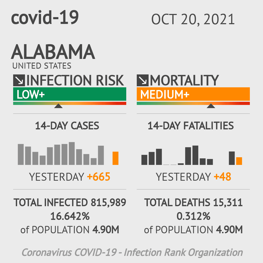 Alabama Coronavirus Covid-19 Risk of Infection Update for 69 Counties on March 04, 2021