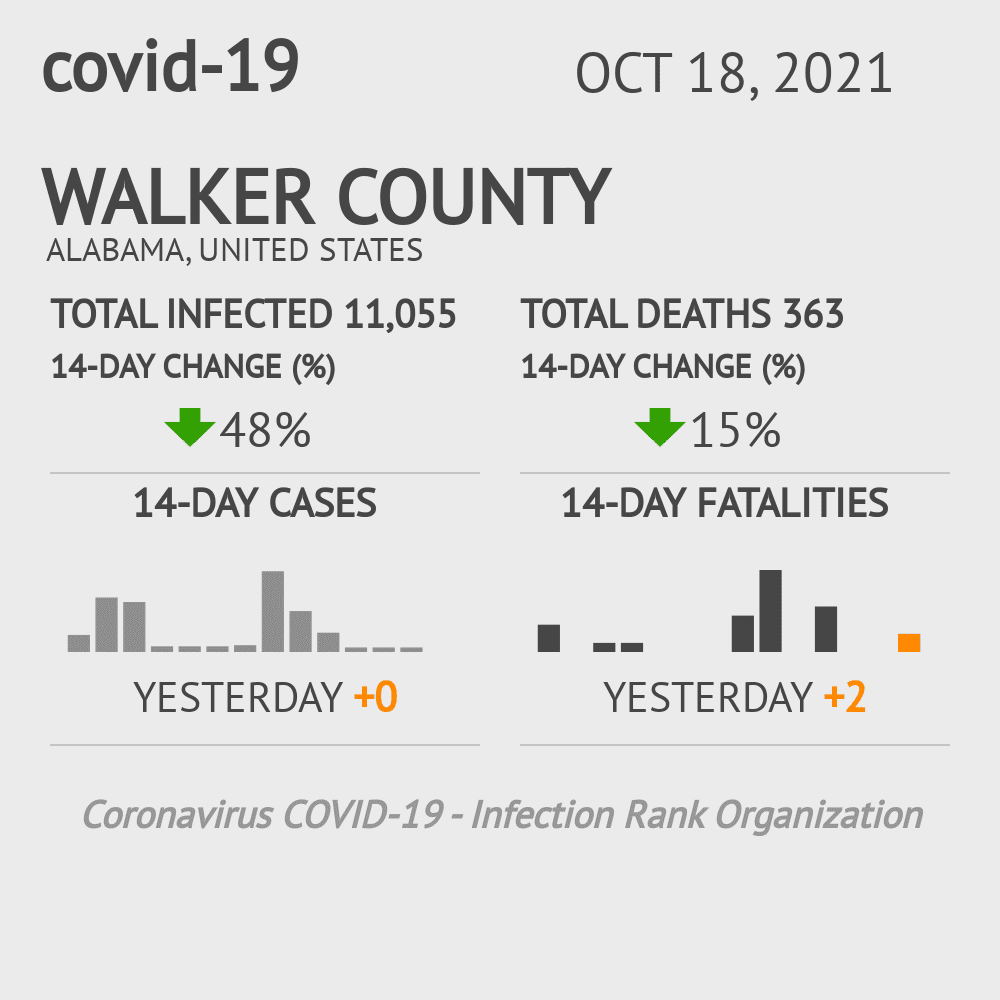 Walker County Coronavirus Covid-19 Risk of Infection on March 23, 2021