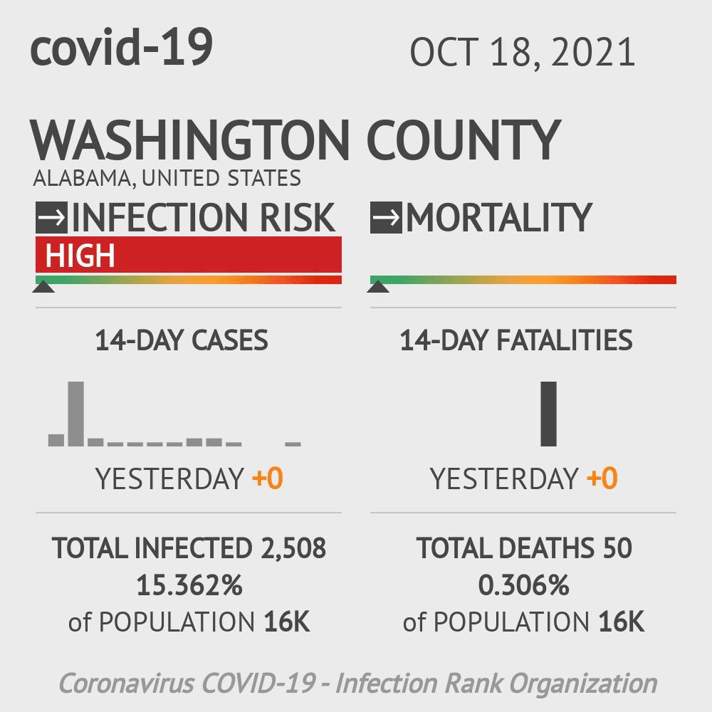 Washington County Coronavirus Covid-19 Risk of Infection on February 28, 2021
