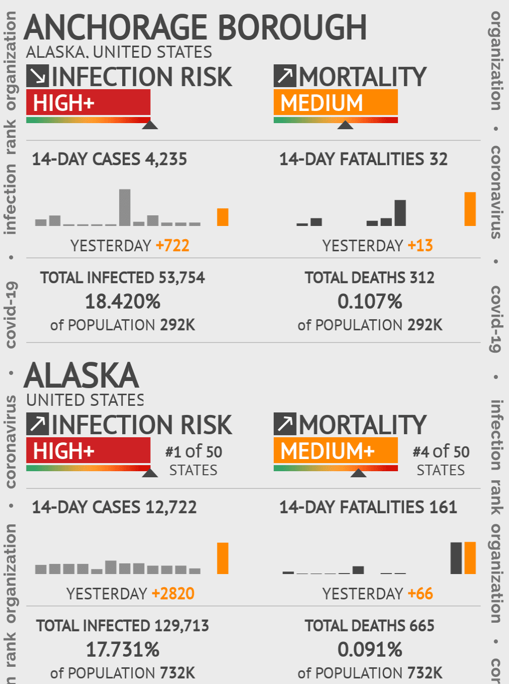 Anchorage Borough Coronavirus Covid-19 Risk of Infection on March 06, 2021