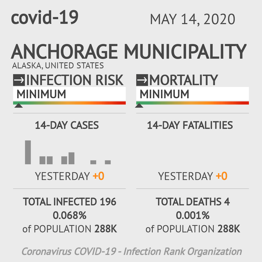Anchorage Municipality Coronavirus Covid-19 Risk of Infection on May 14, 2020