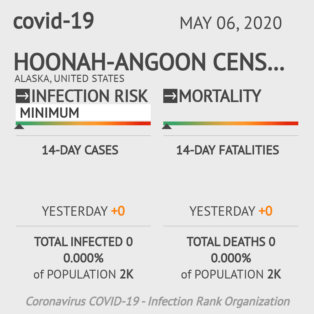Hoonah-Angoon Census Area Coronavirus Covid-19 Risk of Infection on May 06, 2020