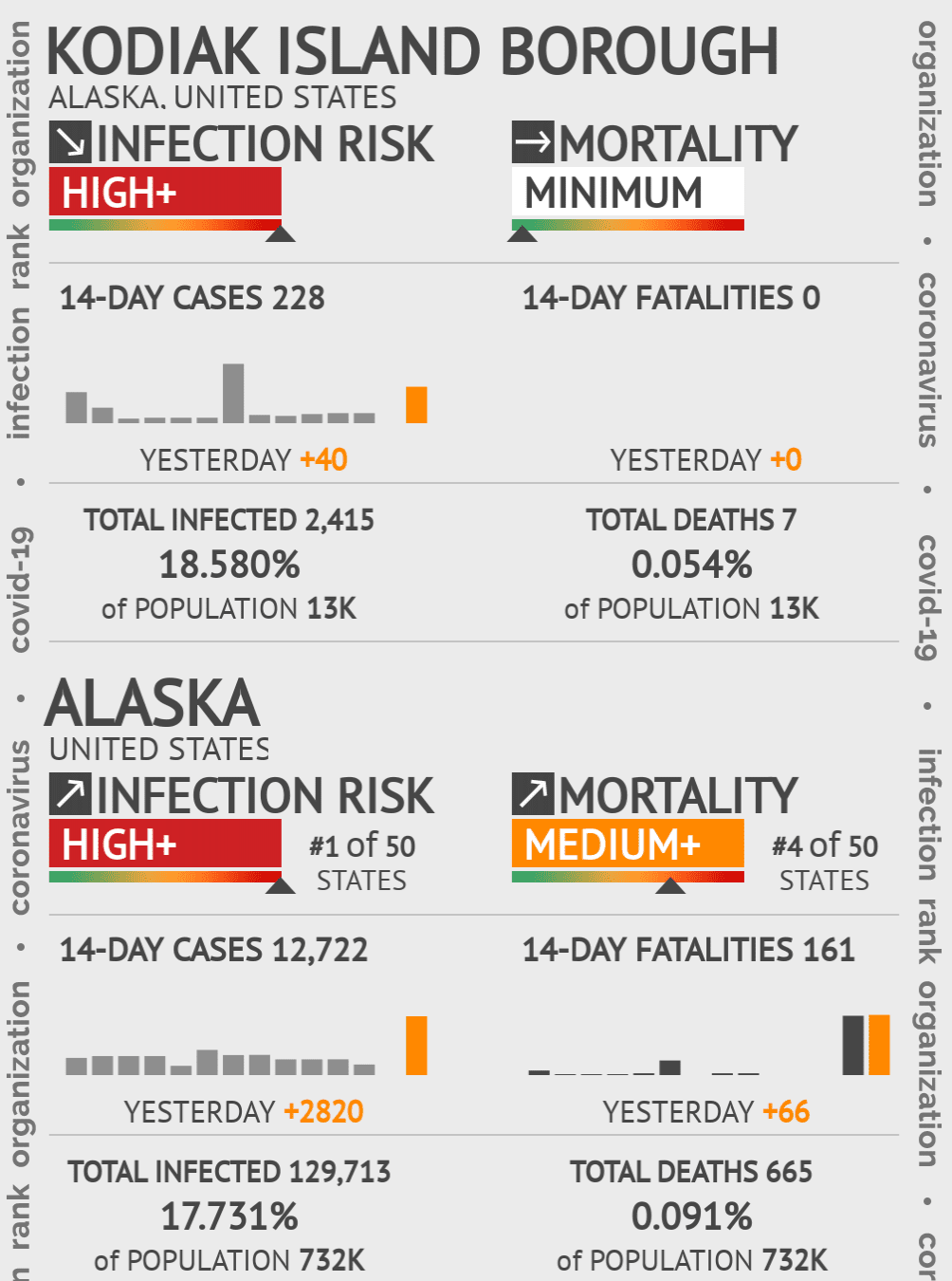 Kodiak Island Borough Coronavirus Covid-19 Risk of Infection on March 04, 2021