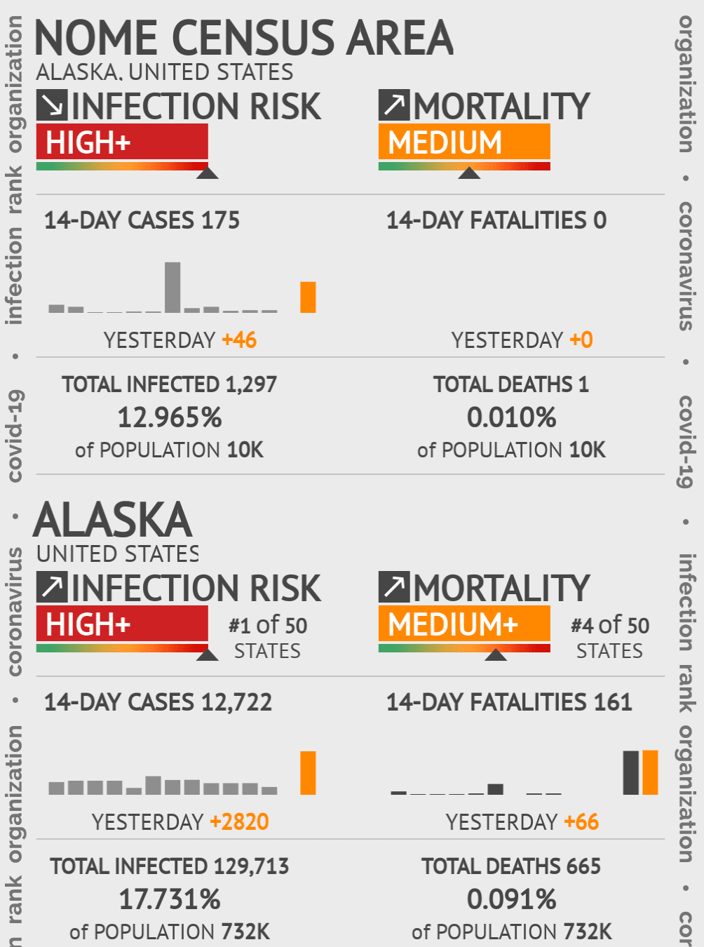 Nome Census Area Coronavirus Covid-19 Risk of Infection on March 04, 2021