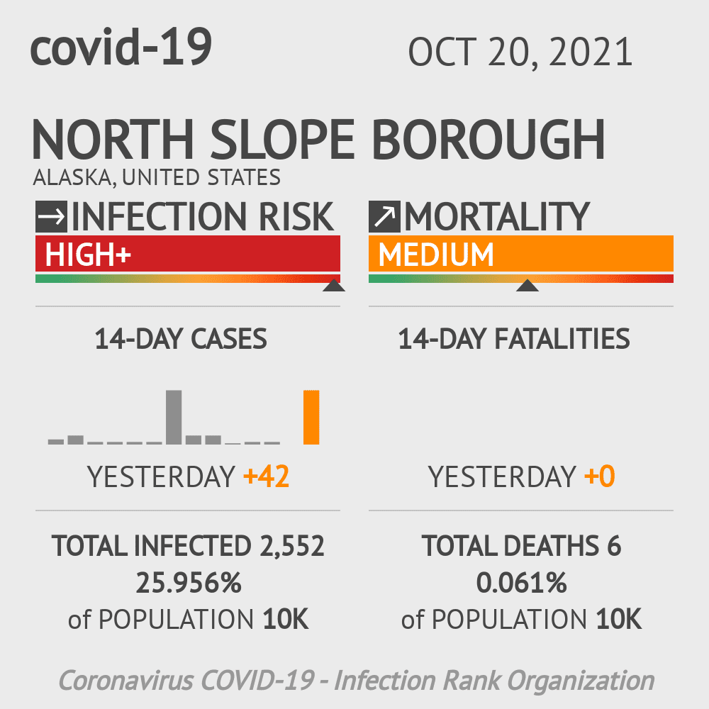 North Slope Borough Coronavirus Covid-19 Risk of Infection on March 04, 2021