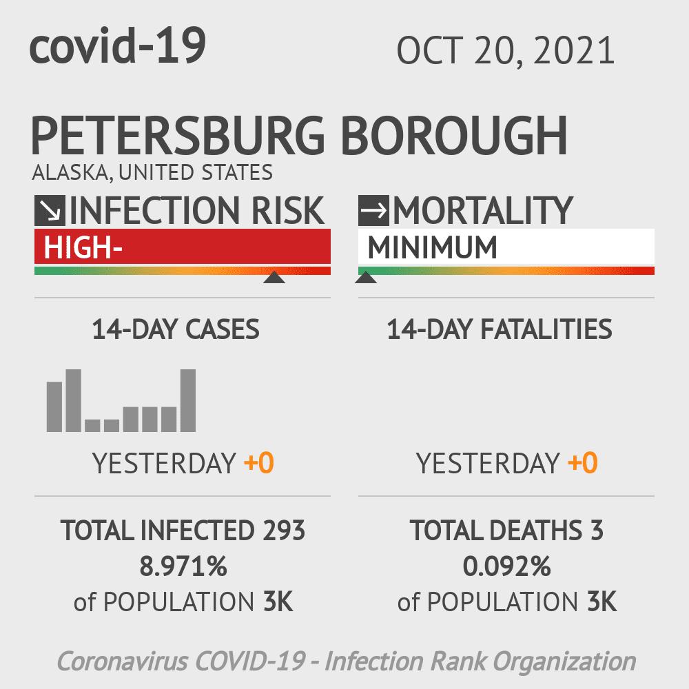 Petersburg Borough Coronavirus Covid-19 Risk of Infection on March 07, 2021