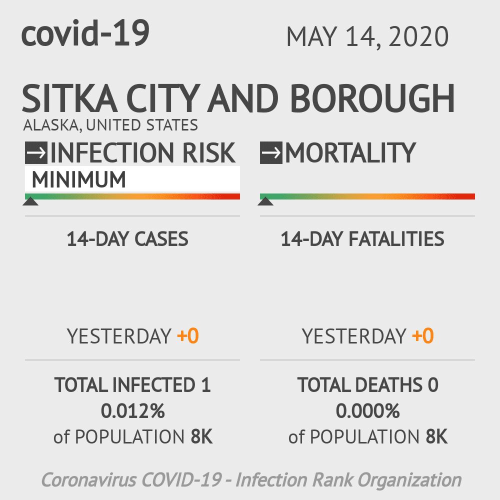 Sitka City and Borough Coronavirus Covid-19 Risk of Infection on May 14, 2020