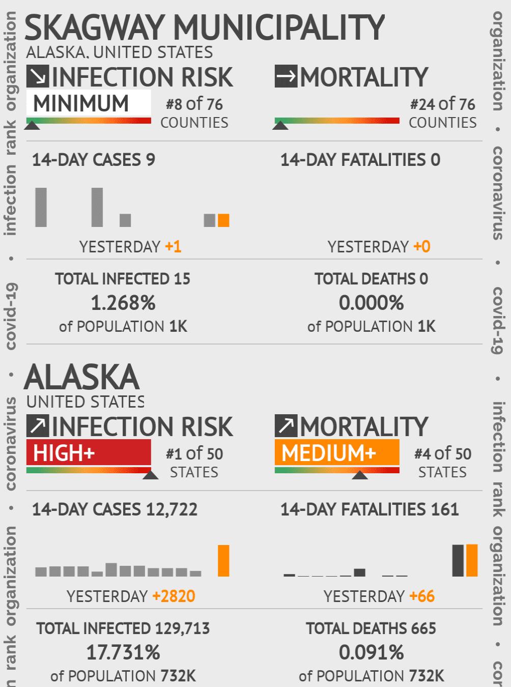Skagway Municipality Coronavirus Covid-19 Risk of Infection on January 22, 2021