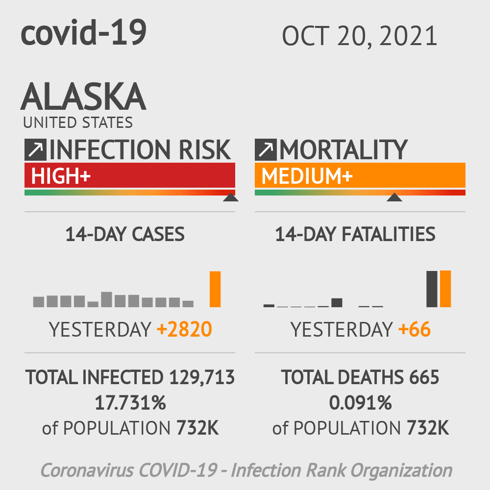 Alaska Coronavirus Covid-19 Risk of Infection Update for 76 Counties on May 15, 2021