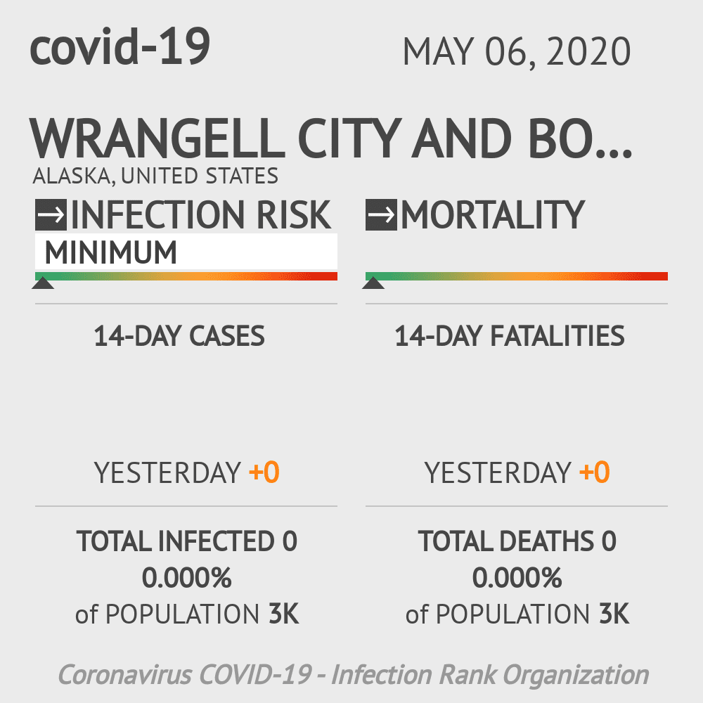Wrangell City and Borough Coronavirus Covid-19 Risk of Infection on May 06, 2020