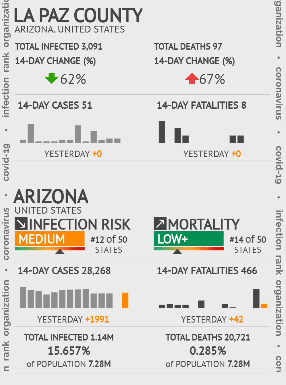 La Paz County Coronavirus Covid-19 Risk of Infection on December 04, 2020