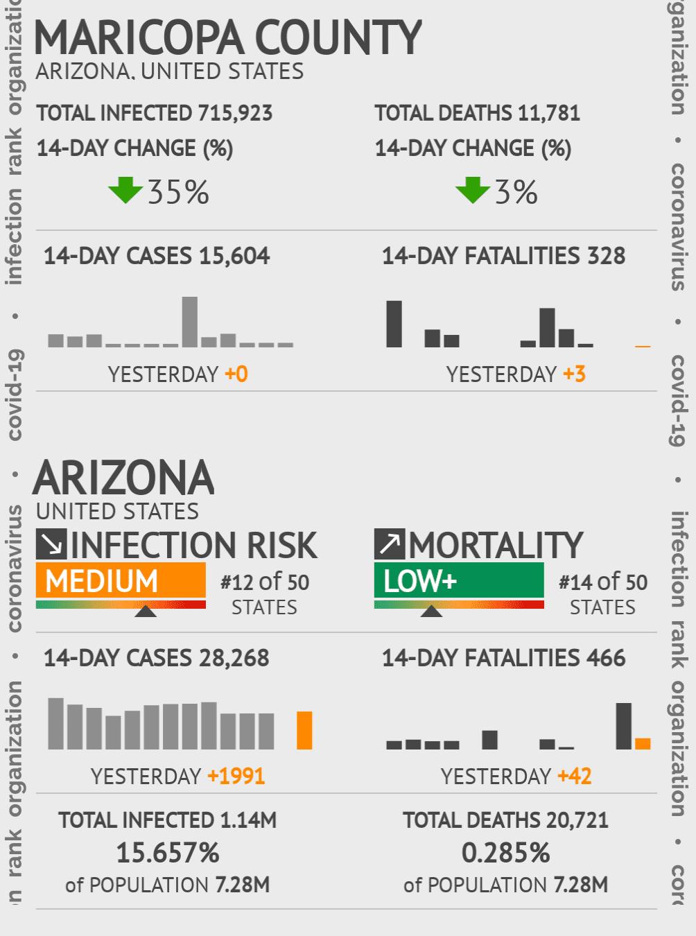 Maricopa County Coronavirus Covid-19 Risk of Infection on November 27, 2020