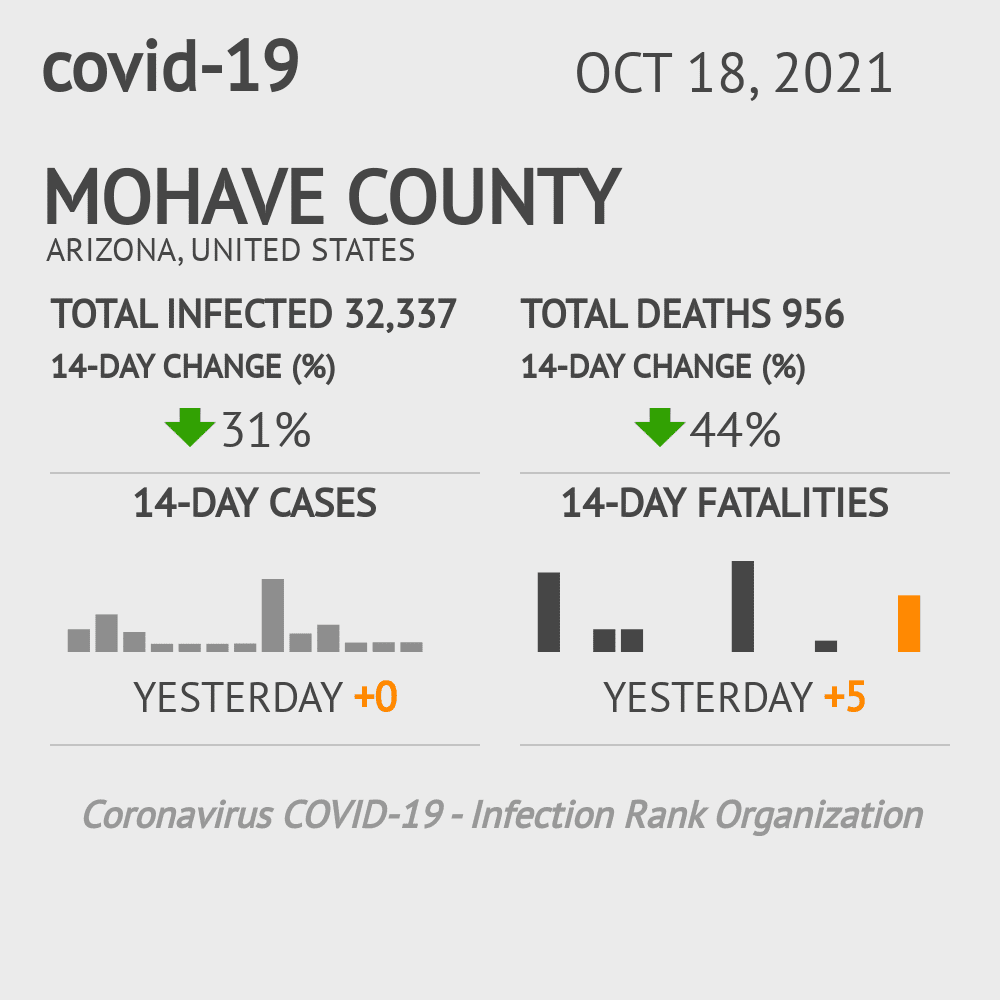 Mohave County Coronavirus Covid-19 Risk of Infection on February 25, 2021