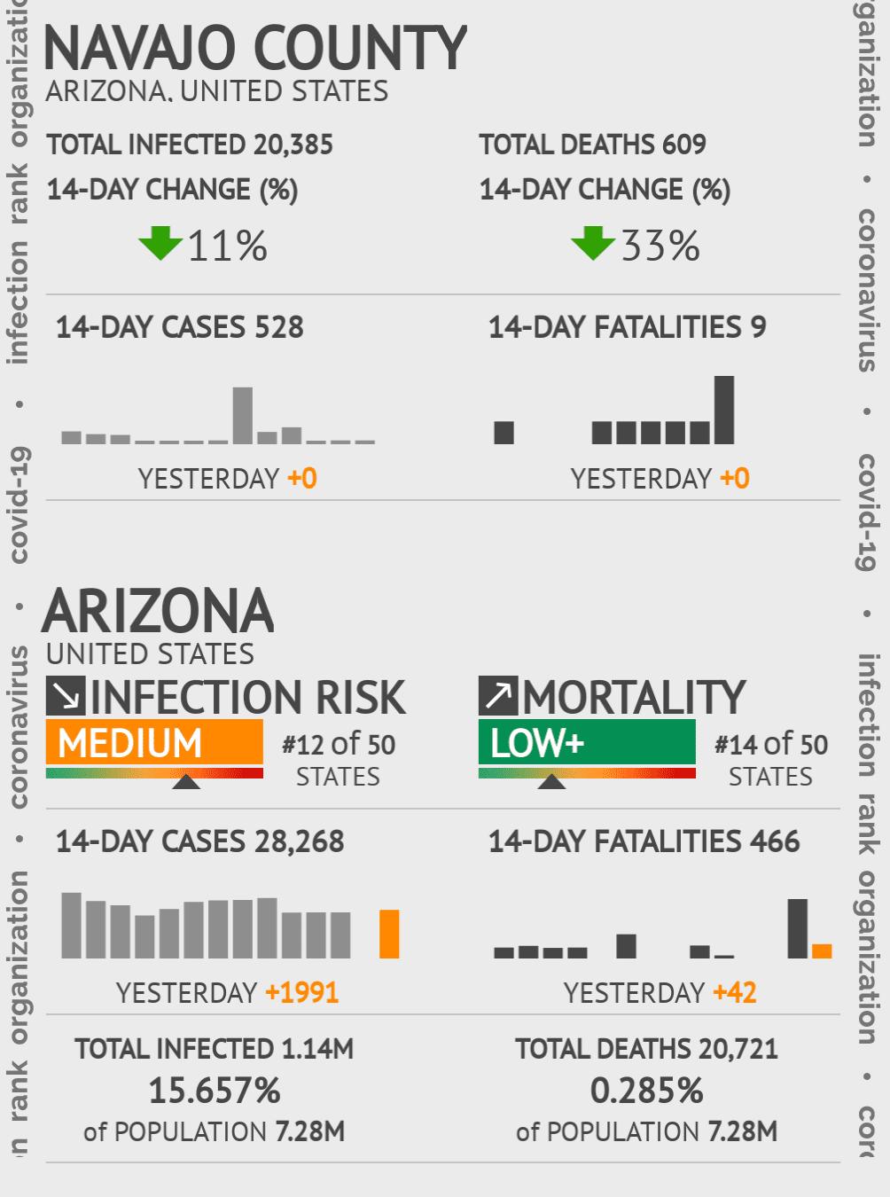 Navajo County Coronavirus Covid-19 Risk of Infection on January 15, 2021