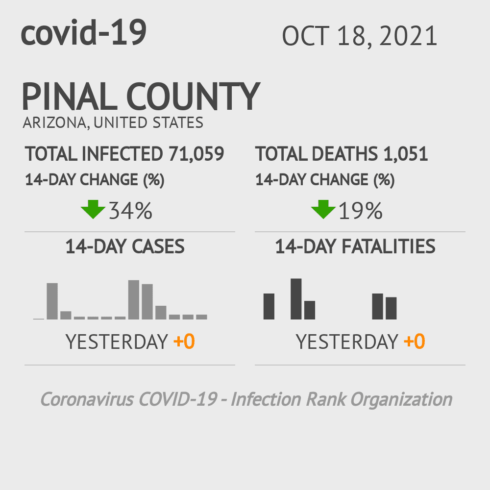 Pinal County Coronavirus Covid-19 Risk of Infection on February 25, 2021