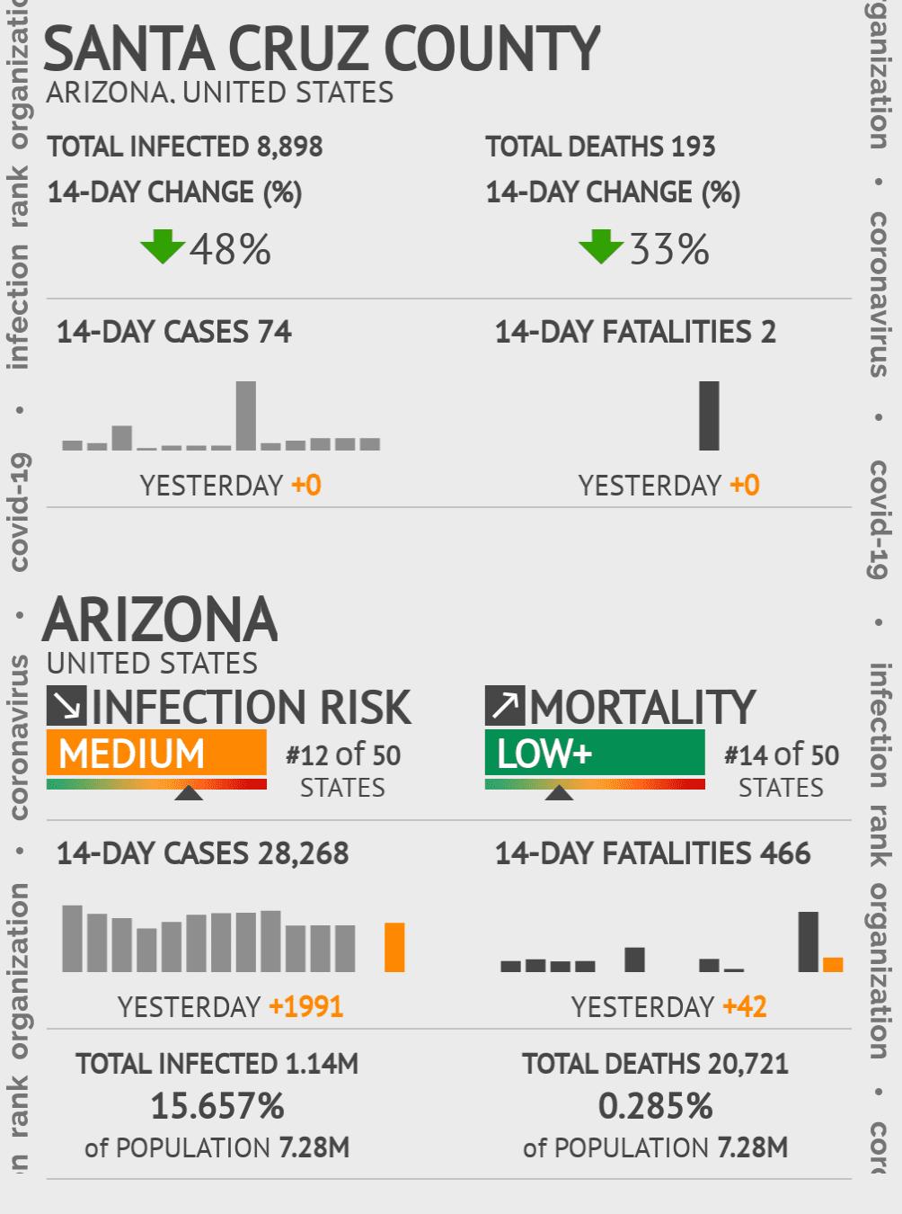 Santa Cruz County Coronavirus Covid-19 Risk of Infection on July 24, 2021