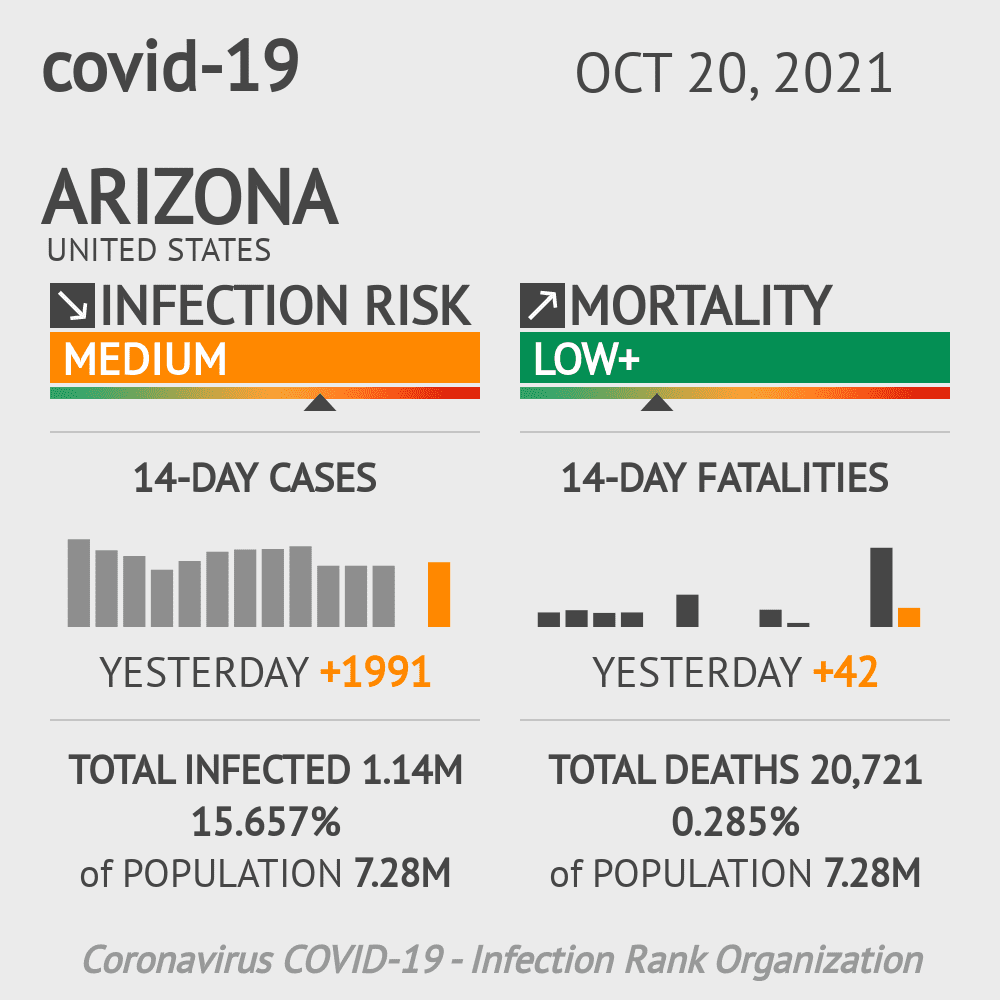 Arizona Coronavirus Covid-19 Risk of Infection Update for 15 Counties on December 01, 2020
