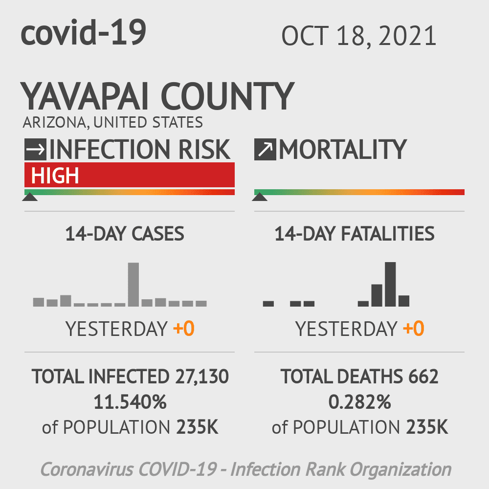 Yavapai County Coronavirus Covid-19 Risk of Infection on March 03, 2021