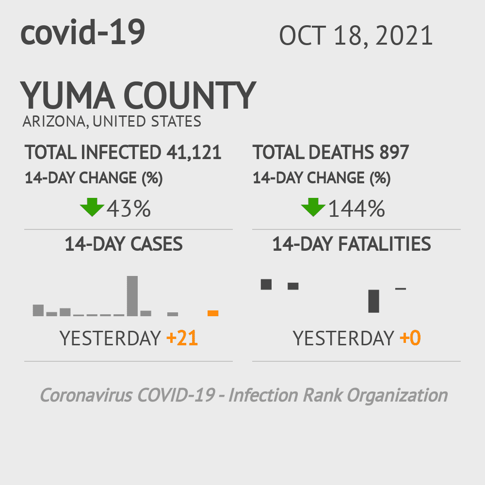 Yuma County Coronavirus Covid-19 Risk of Infection on January 22, 2021