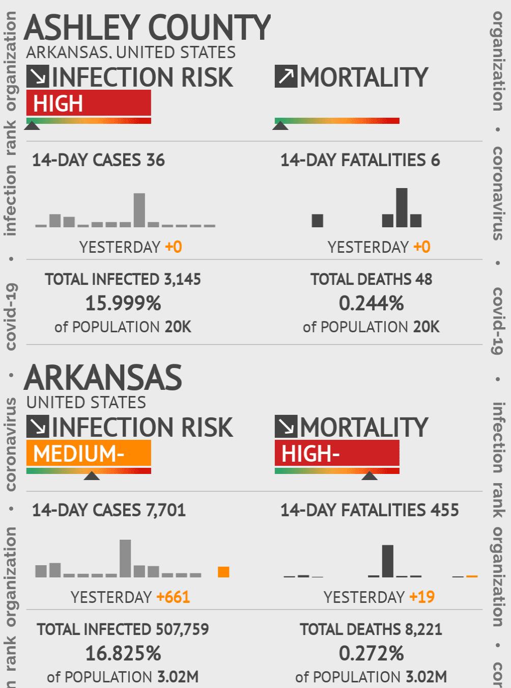 Ashley County Coronavirus Covid-19 Risk of Infection on July 24, 2021