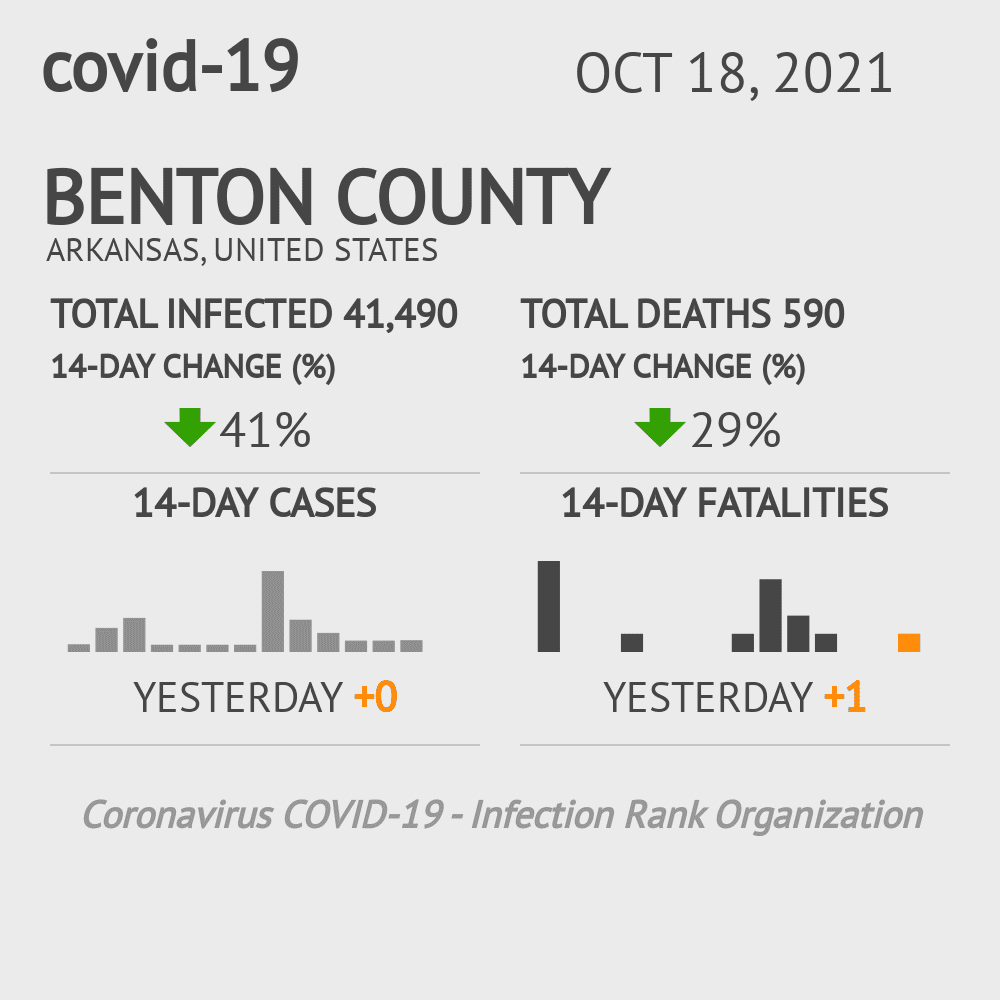 Benton County Coronavirus Covid-19 Risk of Infection on March 23, 2021