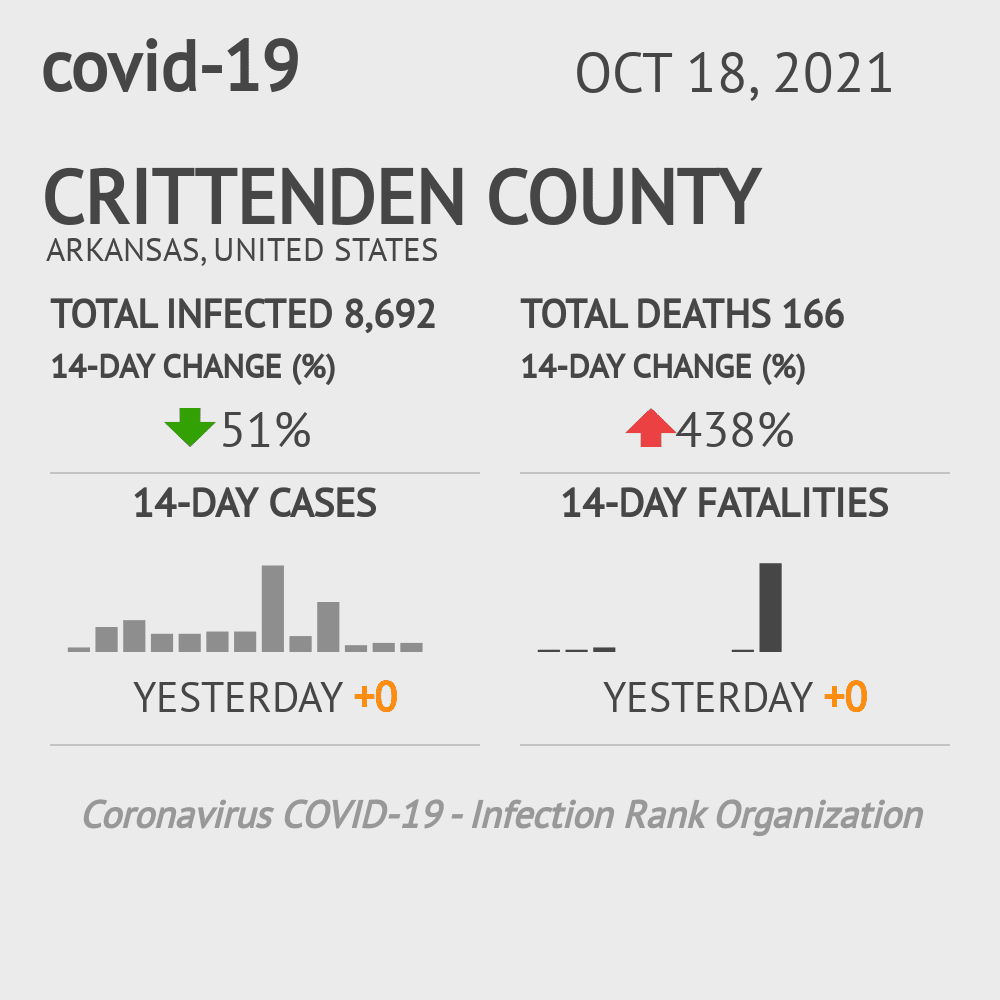 Crittenden County Coronavirus Covid-19 Risk of Infection on March 23, 2021