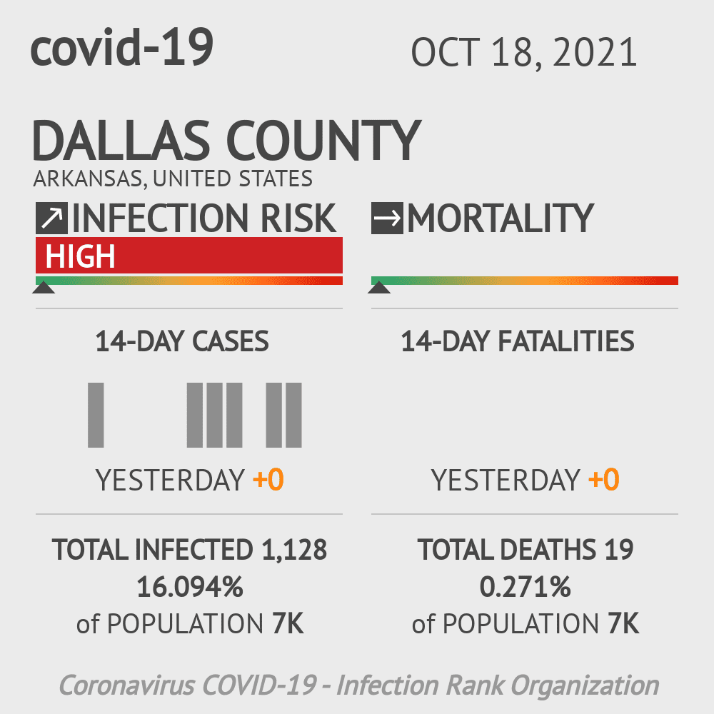 Dallas County Coronavirus Covid-19 Risk of Infection on February 26, 2021