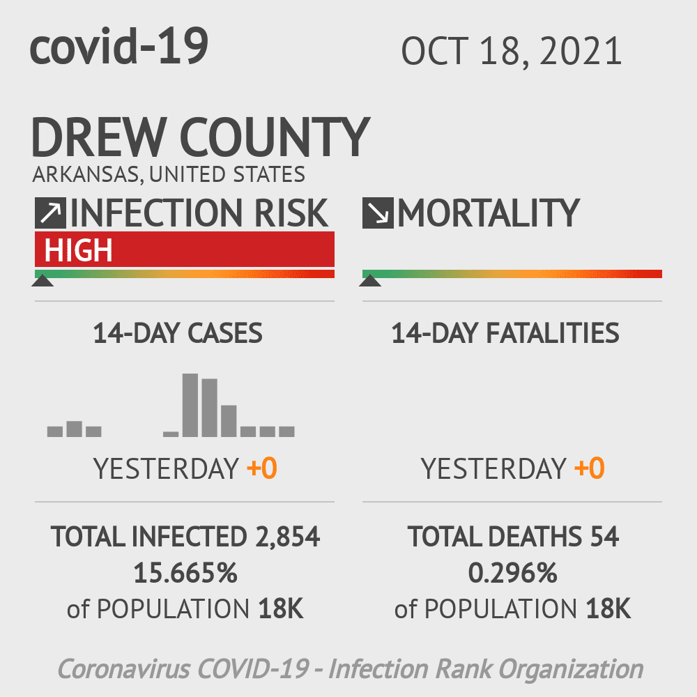 Drew County Coronavirus Covid-19 Risk of Infection on July 24, 2021