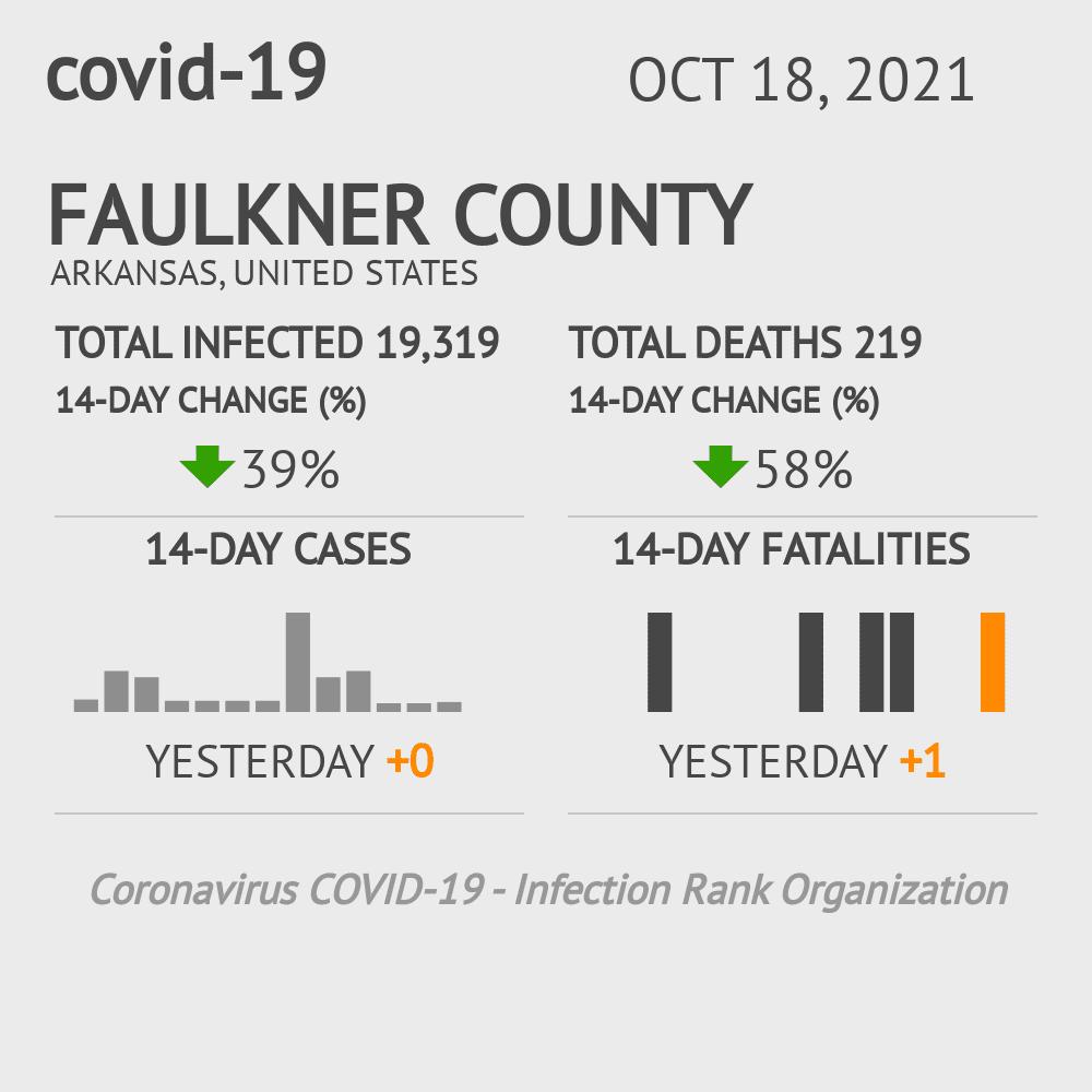Faulkner County Coronavirus Covid-19 Risk of Infection on July 24, 2021